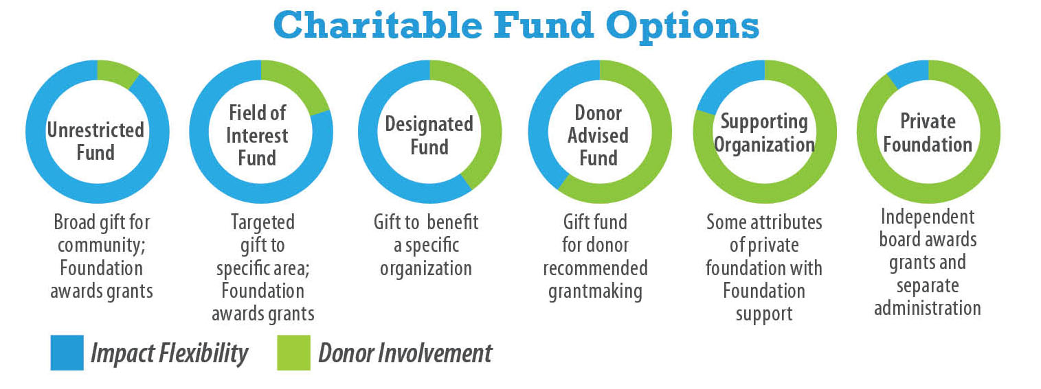 types of funds richland county foundation
